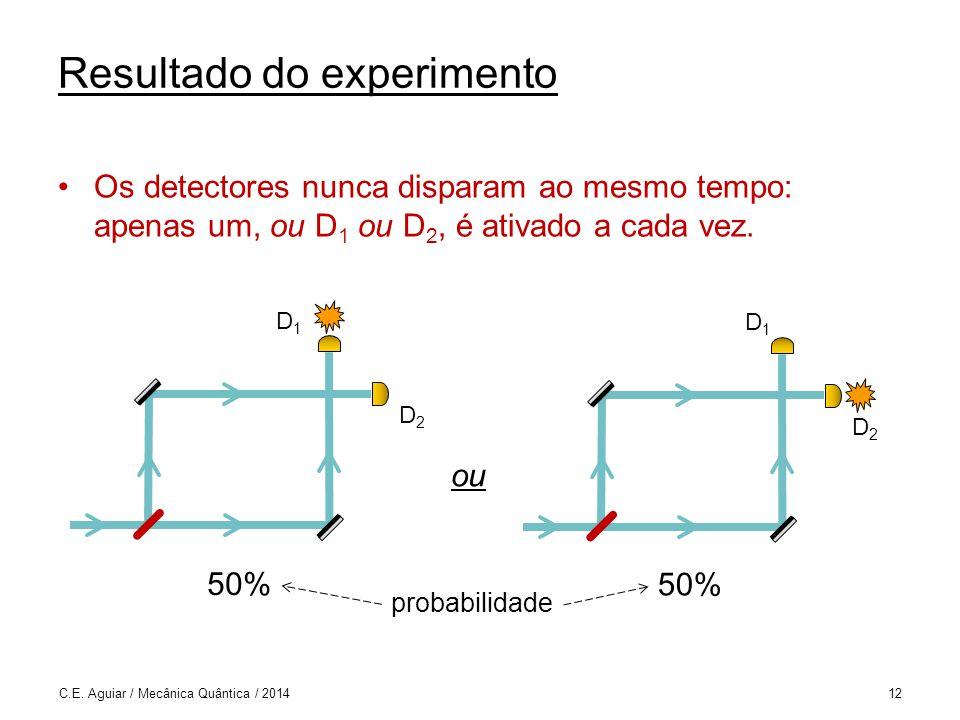 Resultado do experimento Os detectores nunca disparam ao mesmo tempo: apenas um, ou D 1 ou D 2, é ativado a cada vez.