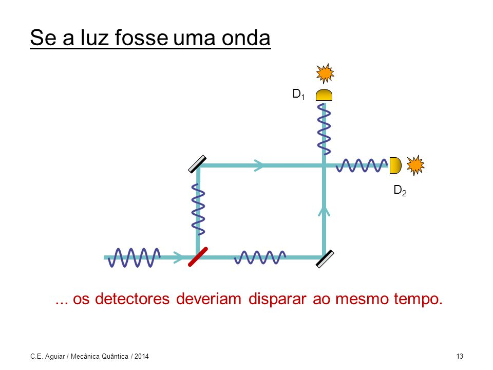 Se a luz fosse uma onda...os detectores deveriam disparar ao mesmo tempo.