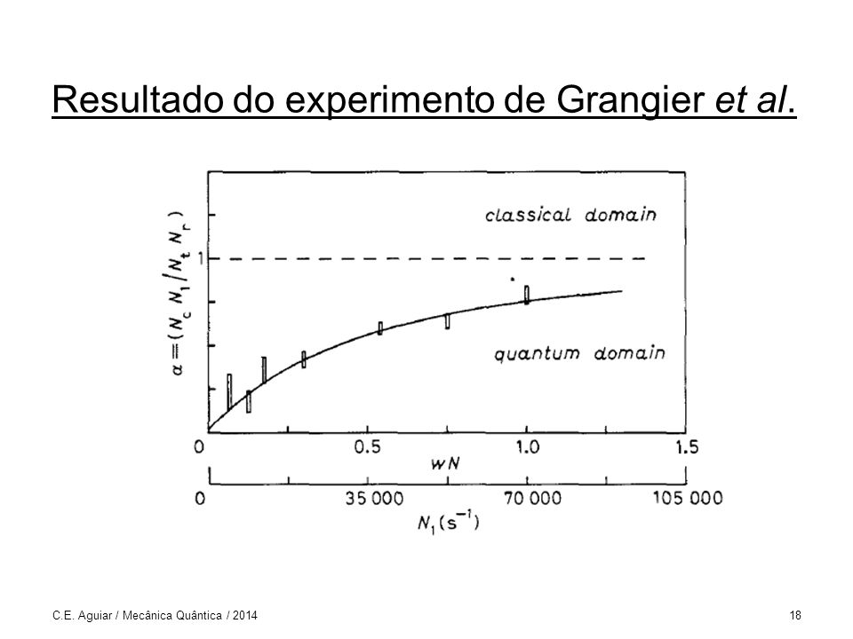 C.E. Aguiar / Mecânica Quântica / 201418 Resultado do experimento de Grangier et al.