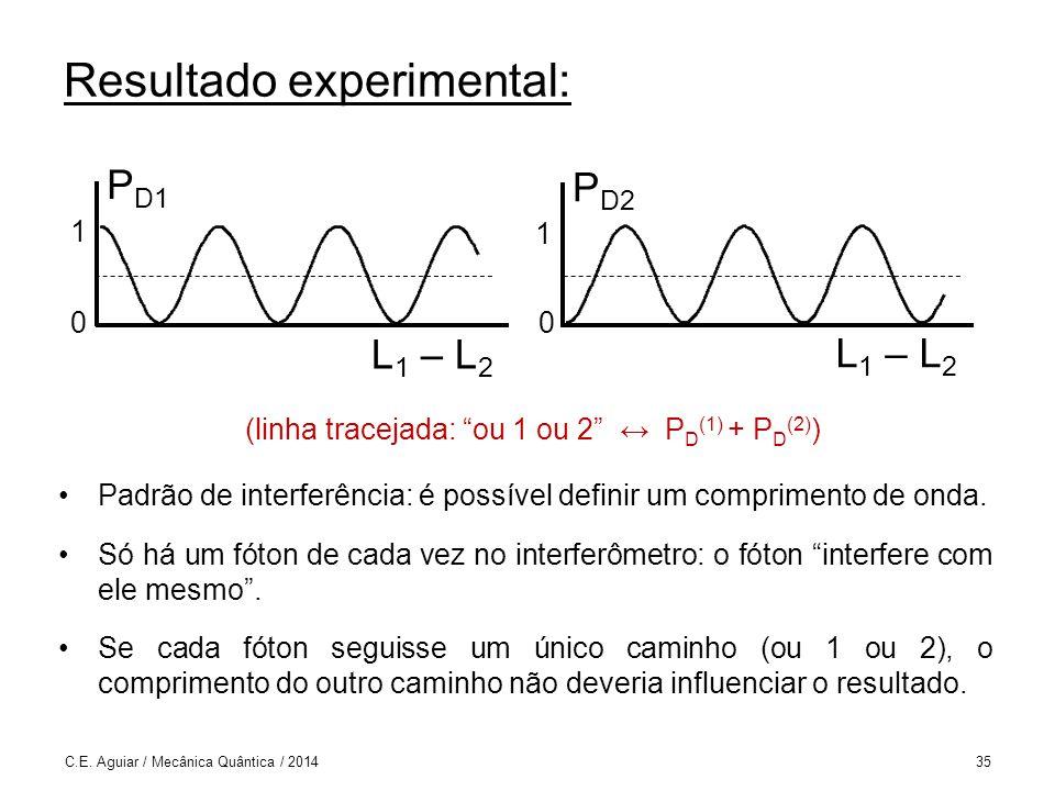 Resultado experimental: Padrão de interferência: é possível definir um comprimento de onda.