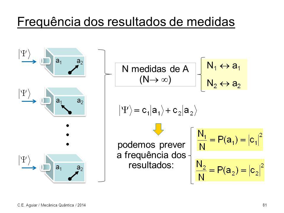 Frequência dos resultados de medidas C.E.