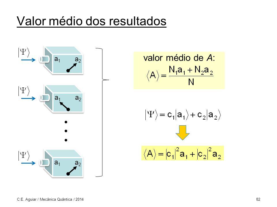 Valor médio dos resultados C.E.