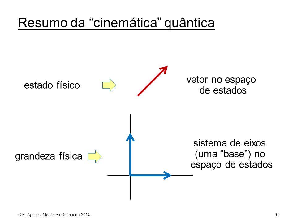 Resumo da cinemática quântica C.E.