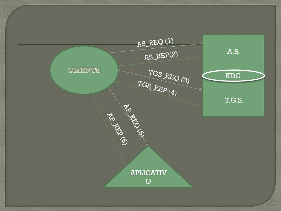 KDC A.S. T.G.S. APLICATIV O AS_REQ (1) AS_REP(2) TGS_REQ (3) TGS_REP (4) AP_REQ (5) AP_REP (6)