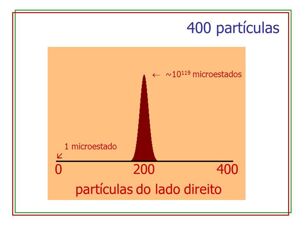0400200 partículas do lado direito 400 partículas ~10 119 microestados 1 microestado