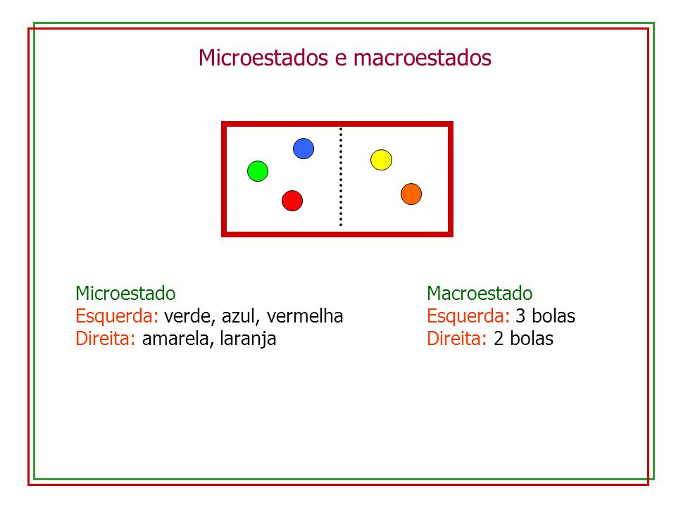 Microestados e macroestados Microestado Esquerda: verde, azul, vermelha Direita: amarela, laranja Macroestado Esquerda: 3 bolas Direita: 2 bolas