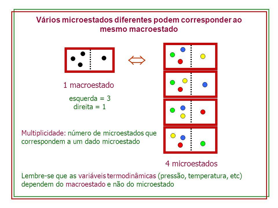 Vários microestados diferentes podem corresponder ao mesmo macroestado 1 macroestado 4 microestados esquerda = 3 direita = 1 Lembre-se que as variávei