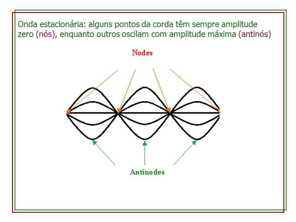 Onda estacionária: alguns pontos da corda têm sempre amplitude zero (nós), enquanto outros oscilam com amplitude máxima (antinós)
