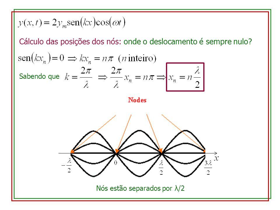 Cálculo das posições dos nós: onde o deslocamento é sempre nulo? Sabendo que Nós estão separados por λ/2