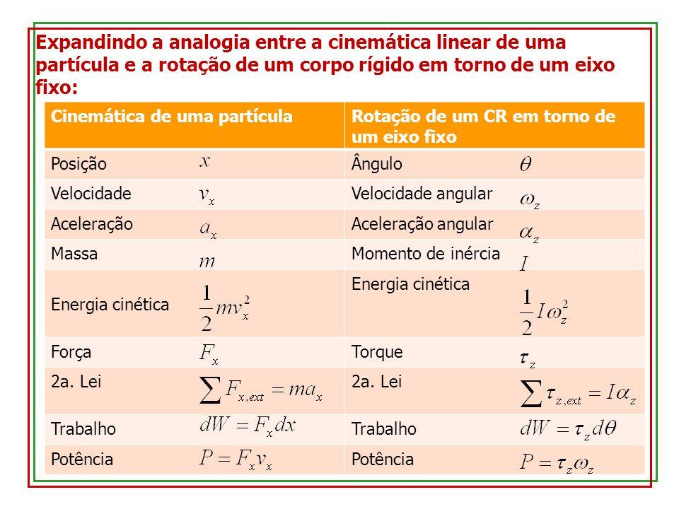Cinemática de uma partículaRotação de um CR em torno de um eixo fixo PosiçãoÂngulo VelocidadeVelocidade angular AceleraçãoAceleração angular MassaMomento de inércia Energia cinética ForçaTorque 2a.