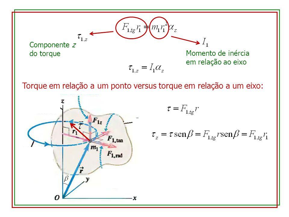 Componente z do torque Momento de inércia em relação ao eixo Torque em relação a um ponto versus torque em relação a um eixo: