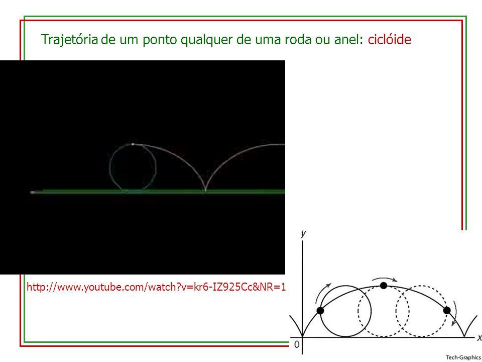 Trajetória de um ponto qualquer de uma roda ou anel: ciclóide http://www.youtube.com/watch?v=kr6-IZ925Cc&NR=1