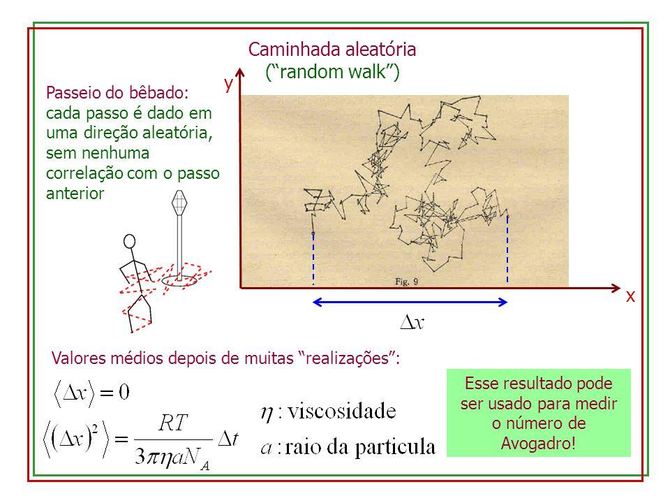 Caminhada aleatória (random walk) x y Valores médios depois de muitas realizações: Esse resultado pode ser usado para medir o número de Avogadro! Pass