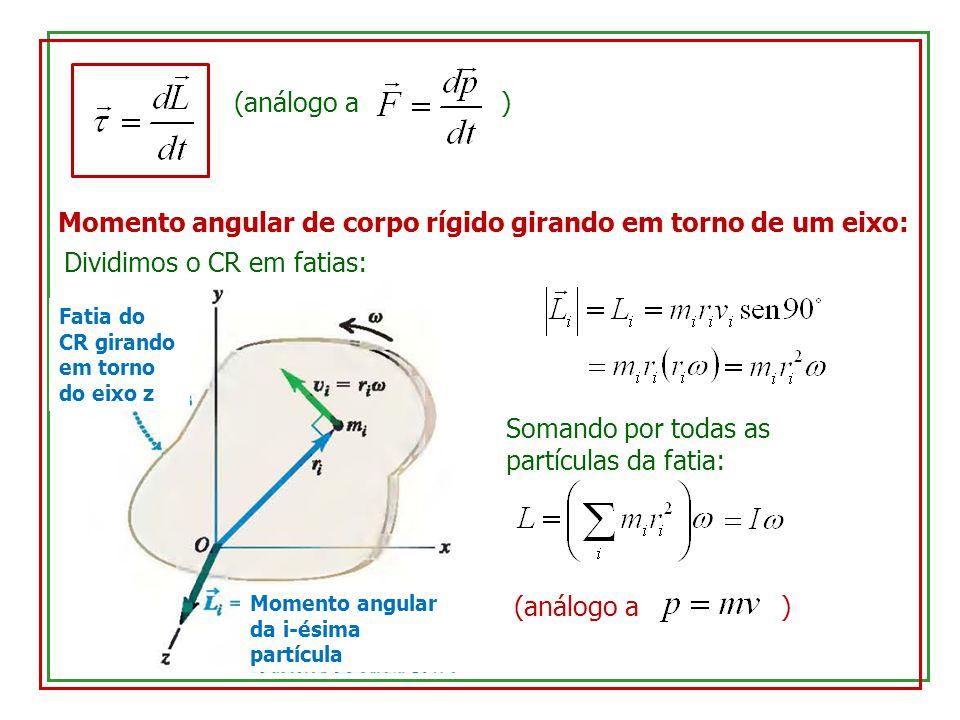 (análogo a ) Momento angular de corpo rígido girando em torno de um eixo: Dividimos o CR em fatias: Fatia do CR girando em torno do eixo z Momento ang