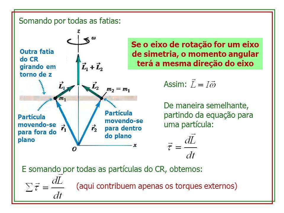 Outra fatia do CR girando em torno de z Partícula movendo-se para fora do plano Partícula movendo-se para dentro do plano Somando por todas as fatias:
