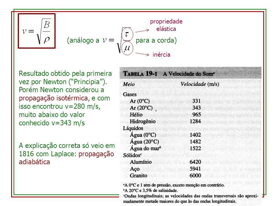 (análogo a para a corda) inércia propriedade elástica Resultado obtido pela primeira vez por Newton (Principia). Porém Newton considerou a propagação