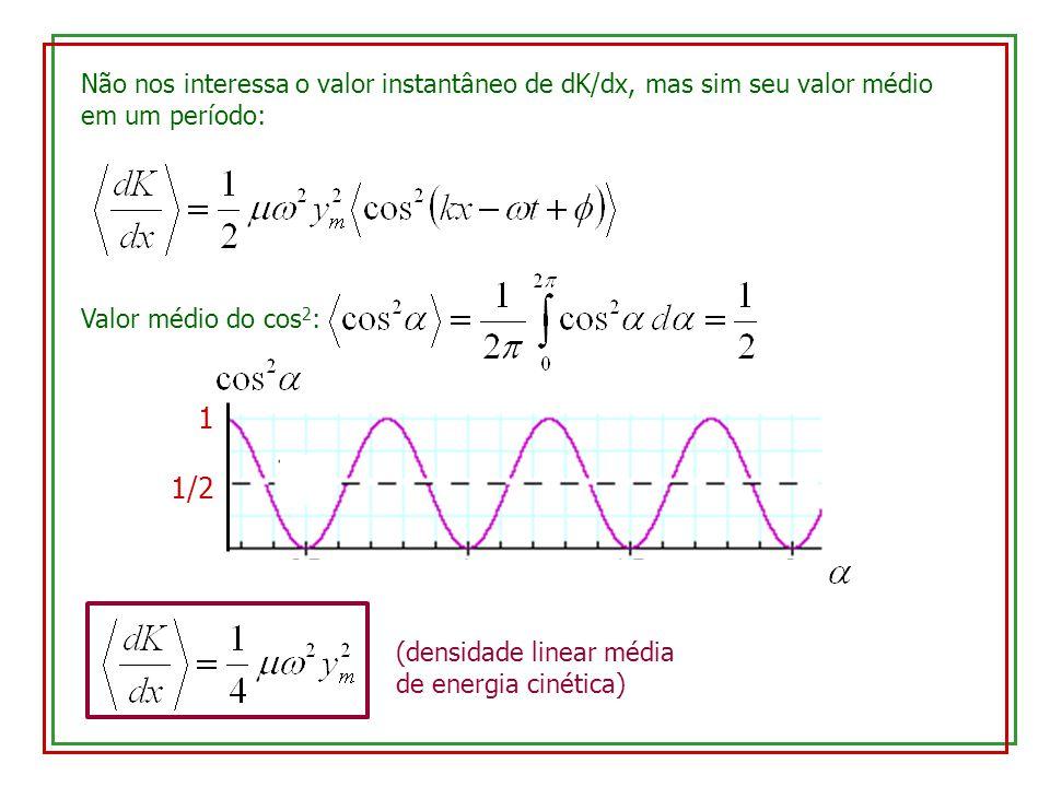 Não nos interessa o valor instantâneo de dK/dx, mas sim seu valor médio em um período: Valor médio do cos 2 : 1 1/2 (densidade linear média de energia