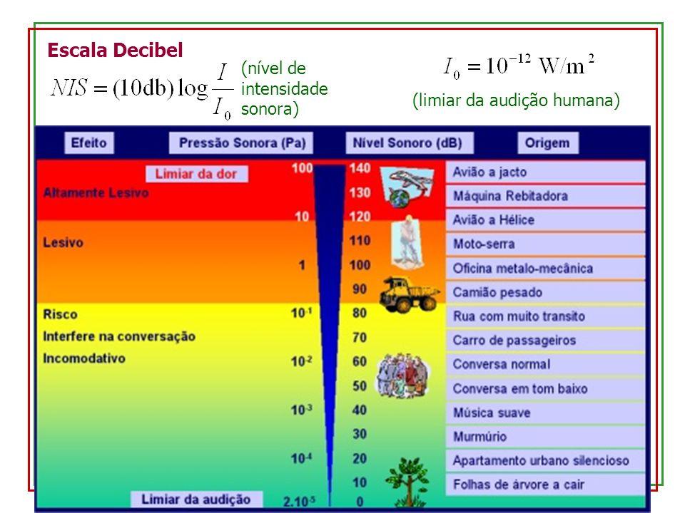 Escala Decibel (nível de intensidade sonora) (limiar da audição humana)