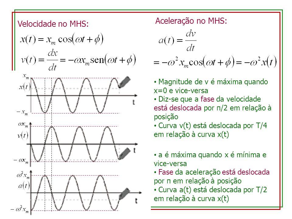 Velocidade no MHS: Aceleração no MHS: Magnitude de v é máxima quando x=0 e vice-versa Diz-se que a fase da velocidade está deslocada por π/2 em relação à posição Curva v(t) está deslocada por T/4 em relação à curva x(t) a é máxima quando x é mínima e vice-versa Fase da aceleração está deslocada por π em relação à posição Curva a(t) está deslocada por T/2 em relação à curva x(t)