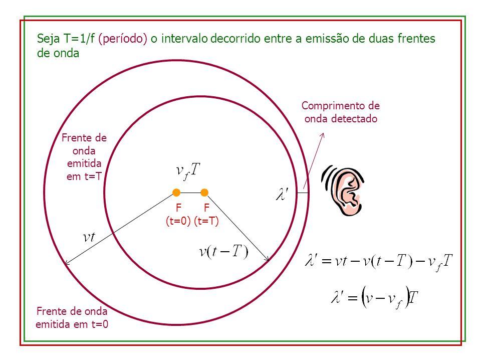 Seja T=1/f (período) o intervalo decorrido entre a emissão de duas frentes de onda F (t=0) Frente de onda emitida em t=0 F (t=T) Comprimento de onda d