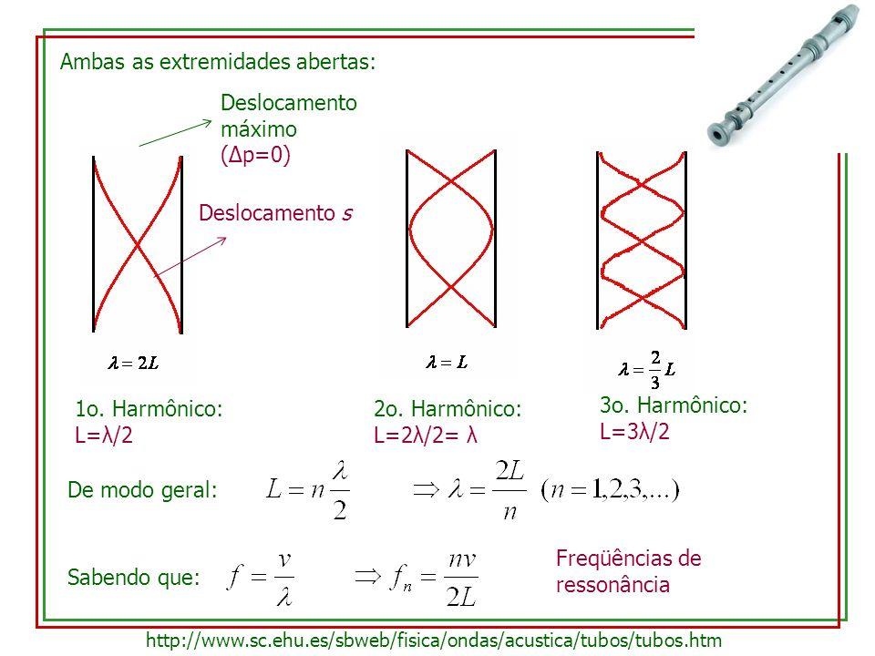 Ambas as extremidades abertas: Deslocamento s Deslocamento máximo (Δp=0) 1o. Harmônico: L=λ/2 De modo geral:Sabendo que: Freqüências de ressonância ht
