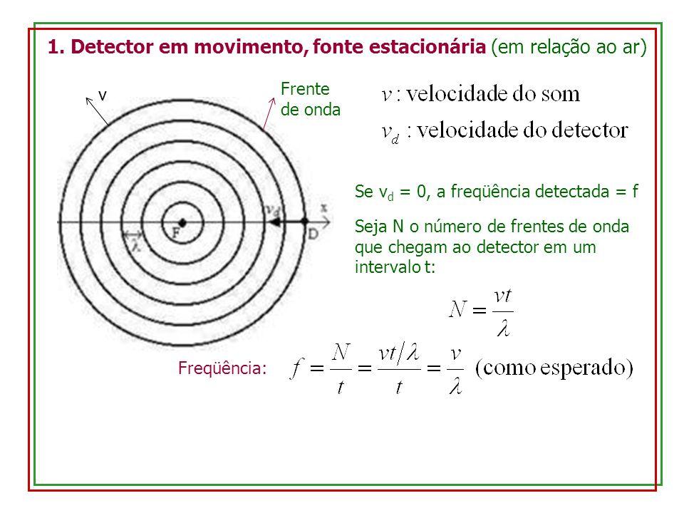 1. Detector em movimento, fonte estacionária (em relação ao ar) Frente de onda v Se v d = 0, a freqüência detectada = f Seja N o número de frentes de