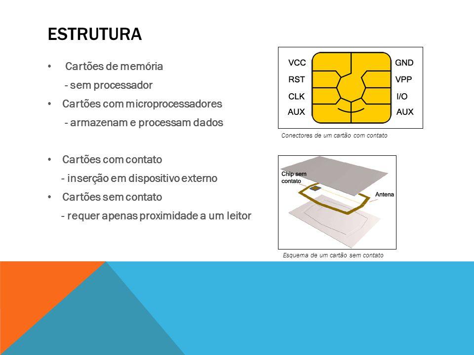 ESTRUTURA Cartões de memória - sem processador Cartões com microprocessadores - armazenam e processam dados Cartões com contato - inserção em disposit