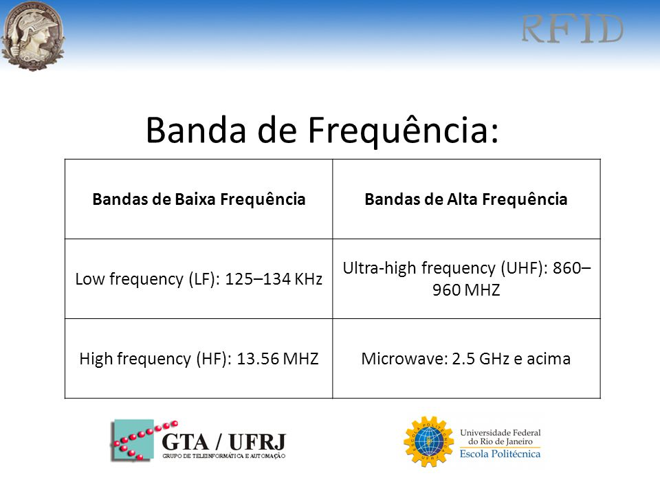 Banda de Frequência: Bandas de Baixa FrequênciaBandas de Alta Frequência Low frequency (LF): 125–134 KHz Ultra-high frequency (UHF): 860– 960 MHZ High