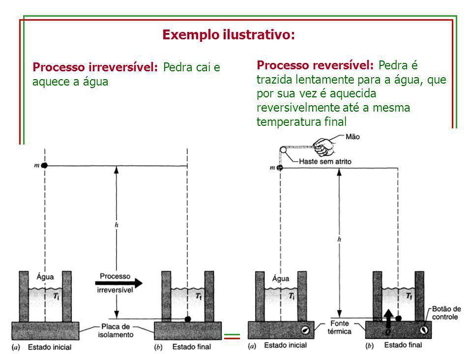 Exemplo ilustrativo: Processo irreversível: Pedra cai e aquece a água Processo reversível: Pedra é trazida lentamente para a água, que por sua vez é a