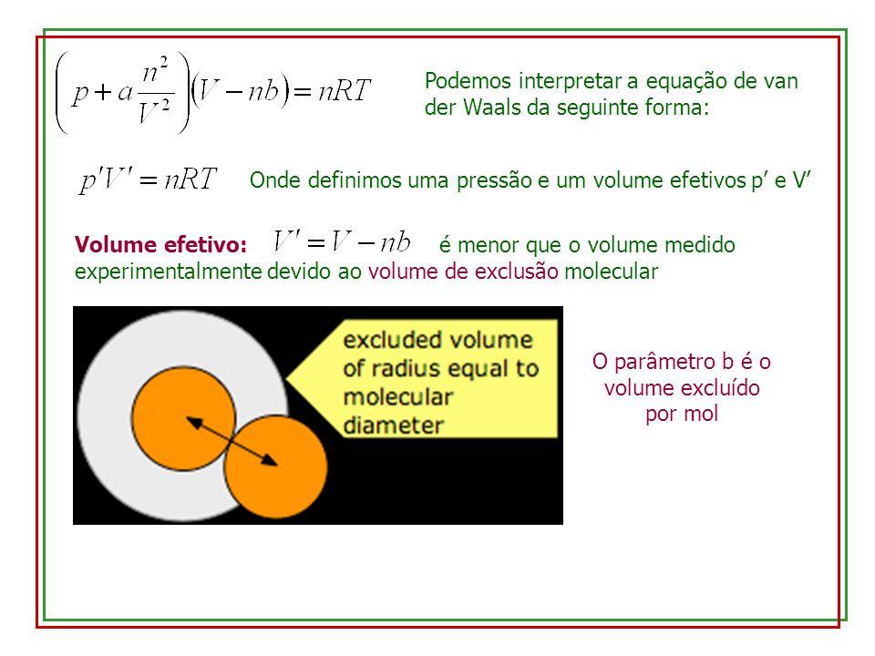 Pressão efetiva: é maior que a pressão medida experimentalmente devido à atração entre as moléculas próximo às paredes do recipiente
