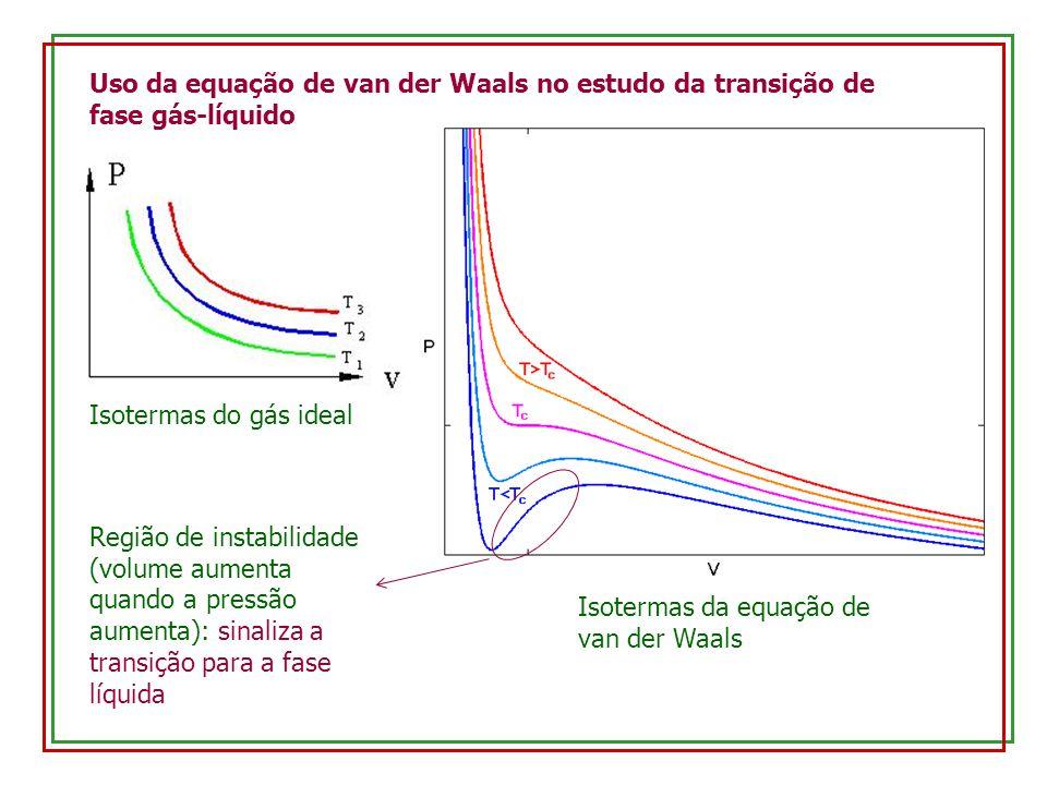 Uso da equação de van der Waals no estudo da transição de fase gás-líquido Isotermas do gás ideal Isotermas da equação de van der Waals Região de instabilidade (volume aumenta quando a pressão aumenta): sinaliza a transição para a fase líquida