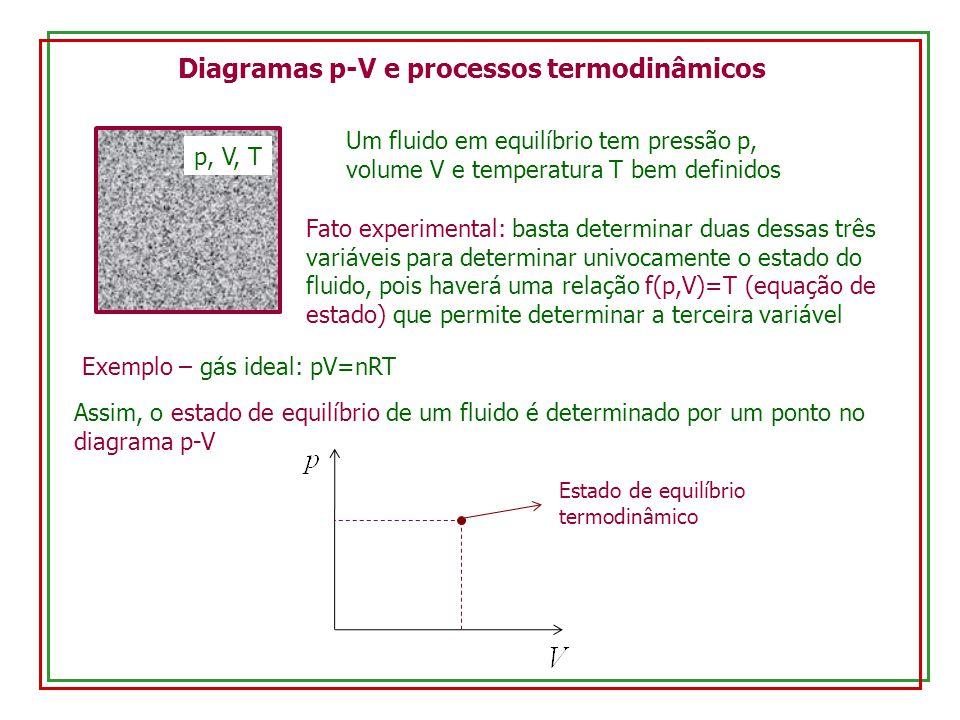 Há inúmeras maneiras de se levar um sistema de um estado inicial (i) a um estado final (f) do diagrama p-V: processos termodinâmicos Se o processo for realizado de forma lenta (quase-estática), de modo que o sistema passe por estados sucessivos de equilíbrio termodinâmico, poderá ser representado por uma linha no diagrama p-V Processos termodinâmicos quase-estáticos i f Se, além disso, não houver perda de energia (atrito), o processo será reversível Exemplo de processo reversível: aumentar (ou diminuir) a pressão sobre o gás adicionando (ou retirando) uma bolinha de cada vez (pistão sem atrito)