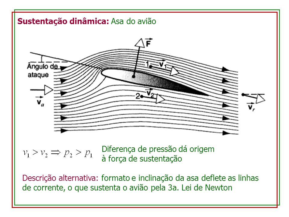 Sustentação dinâmica: Asa do avião Diferença de pressão dá origem à força de sustentação Descrição alternativa: formato e inclinação da asa deflete as