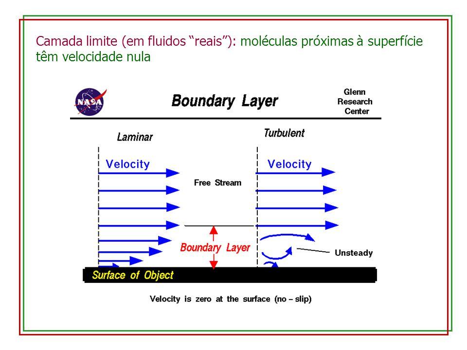 Camada limite (em fluidos reais): moléculas próximas à superfície têm velocidade nula