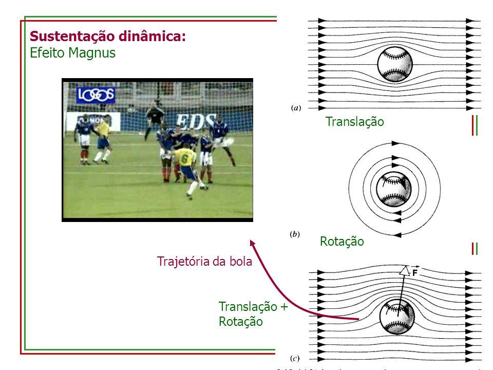 Sustentação dinâmica: Efeito Magnus Translação Rotação Translação + Rotação Trajetória da bola