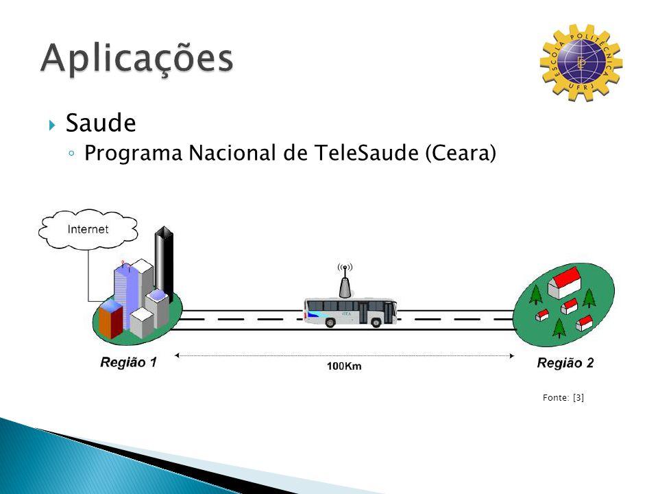 Saude Programa Nacional de TeleSaude (Ceara) Fonte: [3]