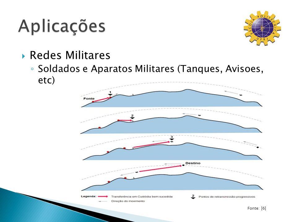 Redes Militares Soldados e Aparatos Militares (Tanques, Avisoes, etc) Fonte: [6]