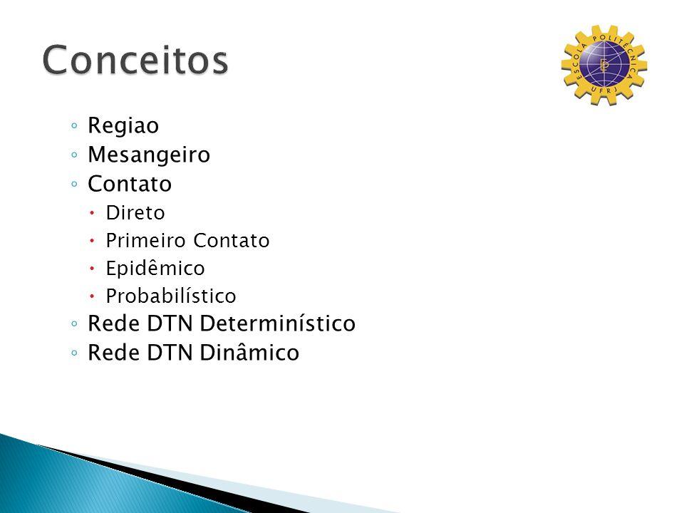Regiao Mesangeiro Contato Direto Primeiro Contato Epidêmico Probabilístico Rede DTN Determinístico Rede DTN Dinâmico