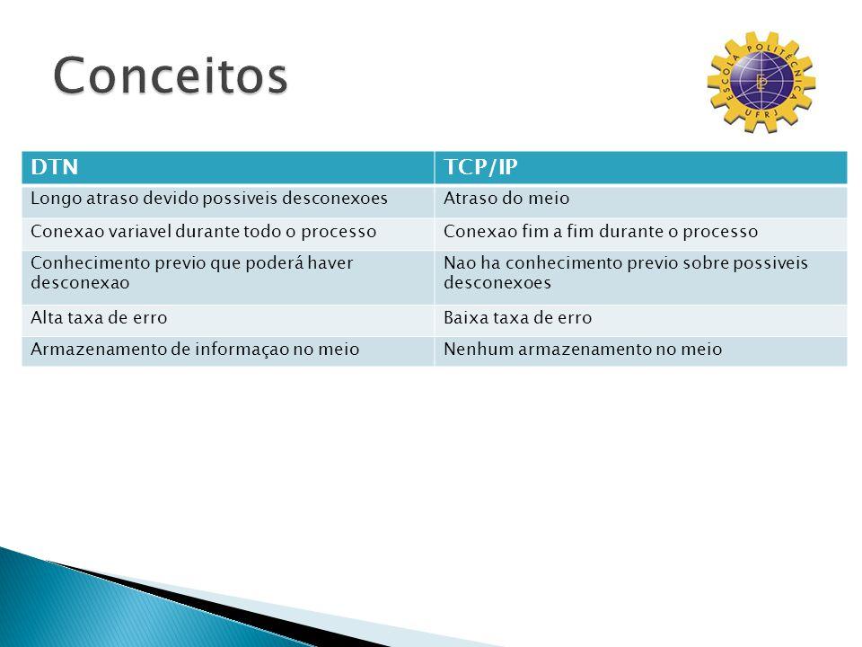 DTNTCP/IP Longo atraso devido possiveis desconexoesAtraso do meio Conexao variavel durante todo o processoConexao fim a fim durante o processo Conheci