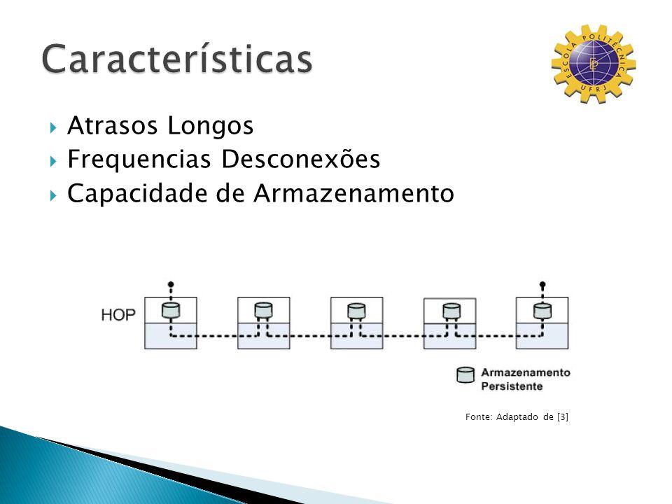 Atrasos Longos Frequencias Desconexões Capacidade de Armazenamento Fonte: Adaptado de [3]