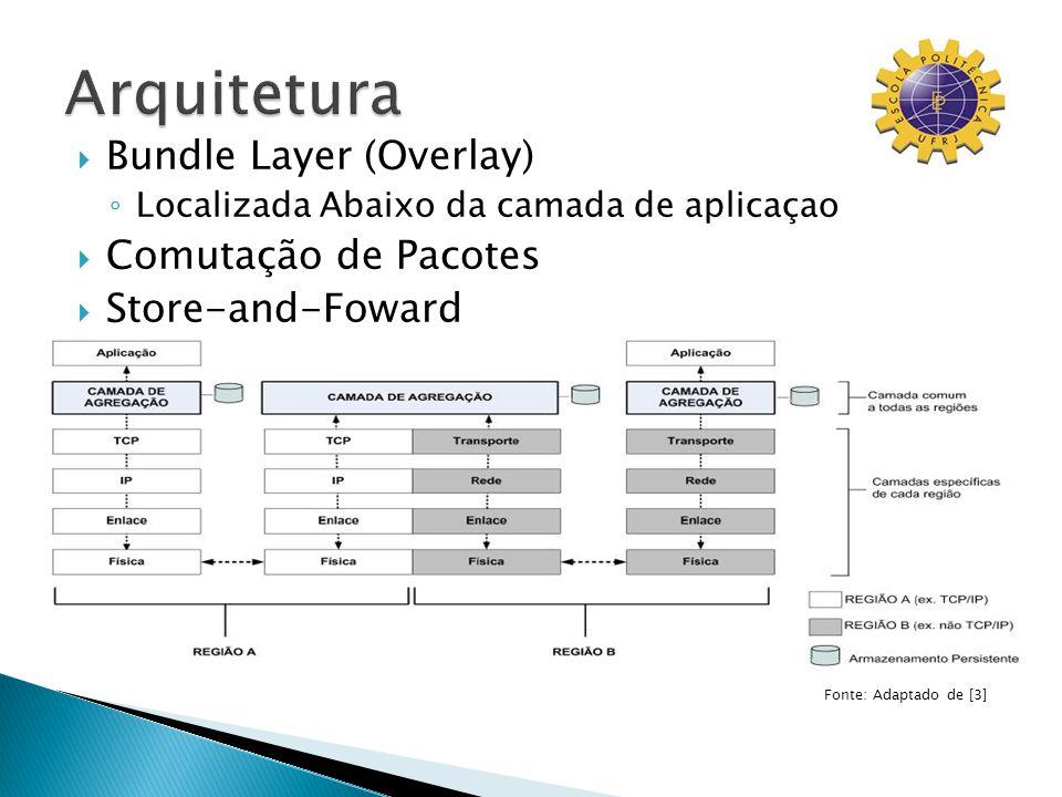Bundle Layer (Overlay) Localizada Abaixo da camada de aplicaçao Comutação de Pacotes Store-and-Foward Fonte: Adaptado de [3]