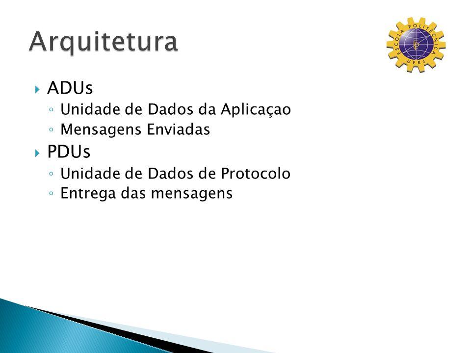 ADUs Unidade de Dados da Aplicaçao Mensagens Enviadas PDUs Unidade de Dados de Protocolo Entrega das mensagens