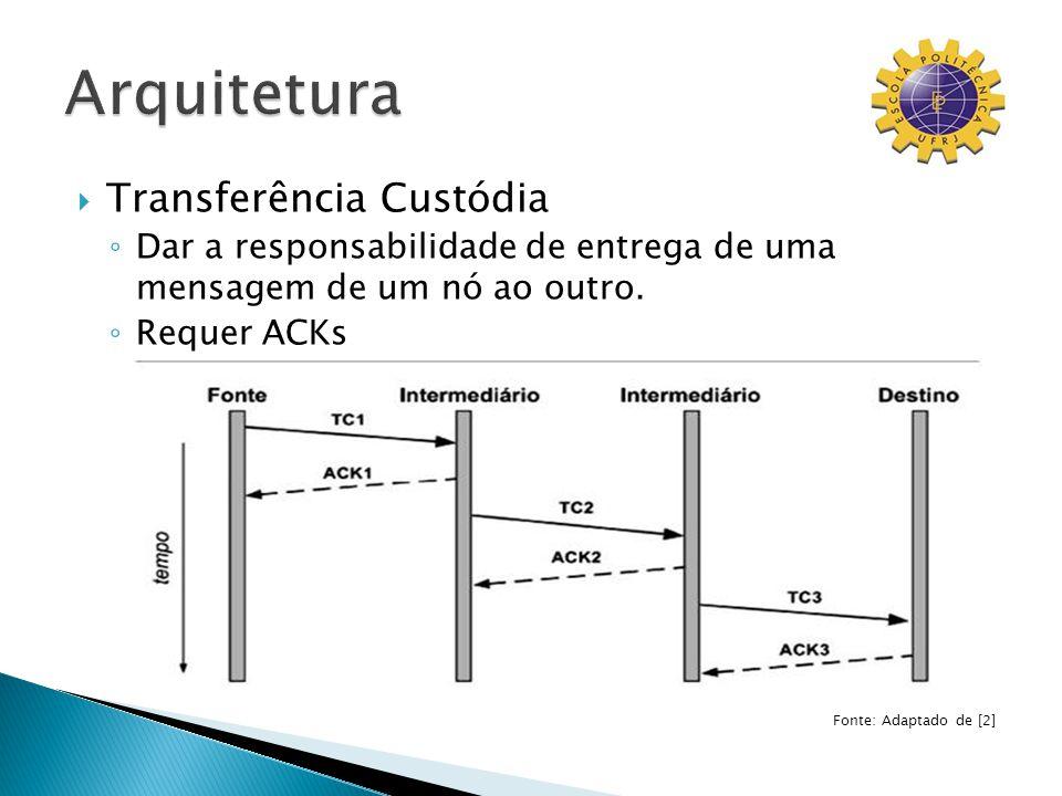 Transferência Custódia Dar a responsabilidade de entrega de uma mensagem de um nó ao outro. Requer ACKs Fonte: Adaptado de [2]