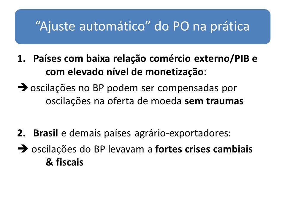 Ajuste automático do PO na prática 1.Países com baixa relação comércio externo/PIB e com elevado nível de monetização: oscilações no BP podem ser comp