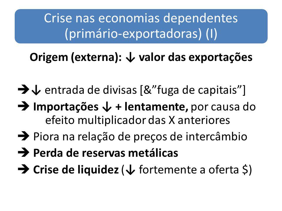 Crise nas economias dependentes (primário-exportadoras) (I) Origem (externa): valor das exportações entrada de divisas [&fuga de capitais] Importações