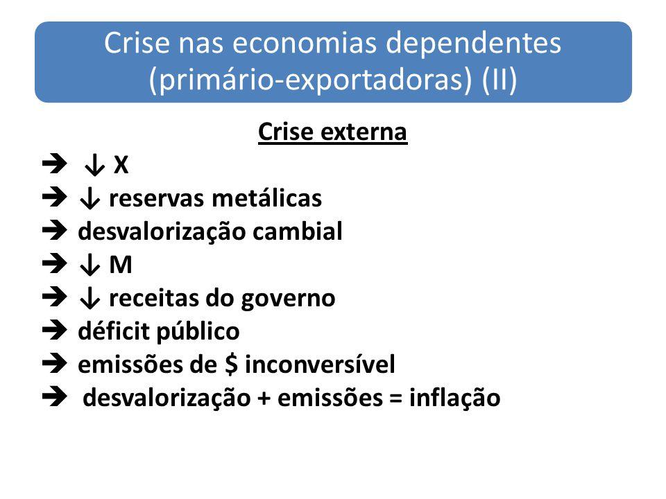 Crise nas economias dependentes (primário-exportadoras) (II) Crise externa X reservas metálicas desvalorização cambial M receitas do governo déficit p
