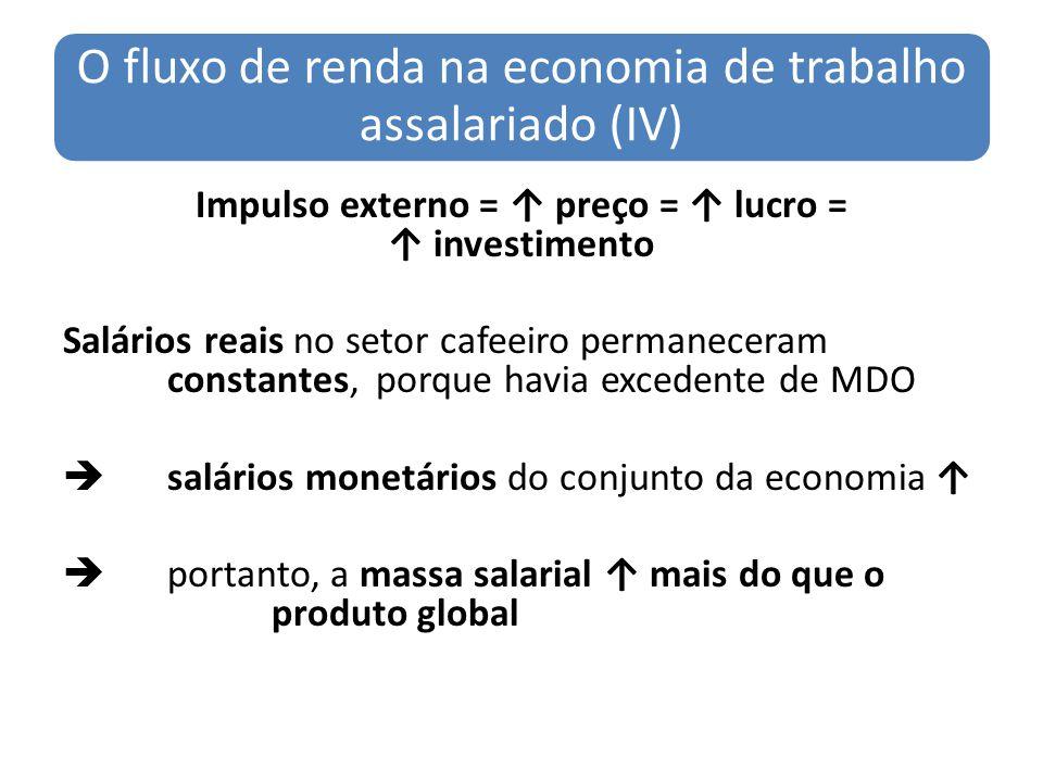 O fluxo de renda na economia de trabalho assalariado (IV) Impulso externo = preço = lucro = investimento Salários reais no setor cafeeiro permaneceram