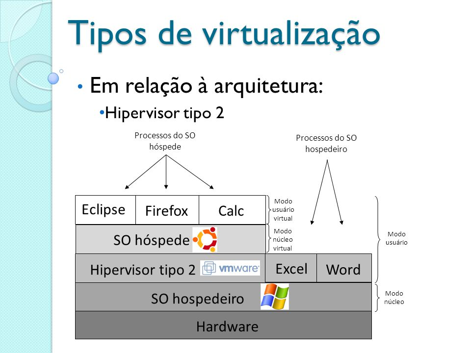 Tipos de virtualização Em relação à arquitetura: Hipervisor tipo 2 Processos do SO hóspede Modo usuário virtual Modo núcleo virtual Hardware SO hosped