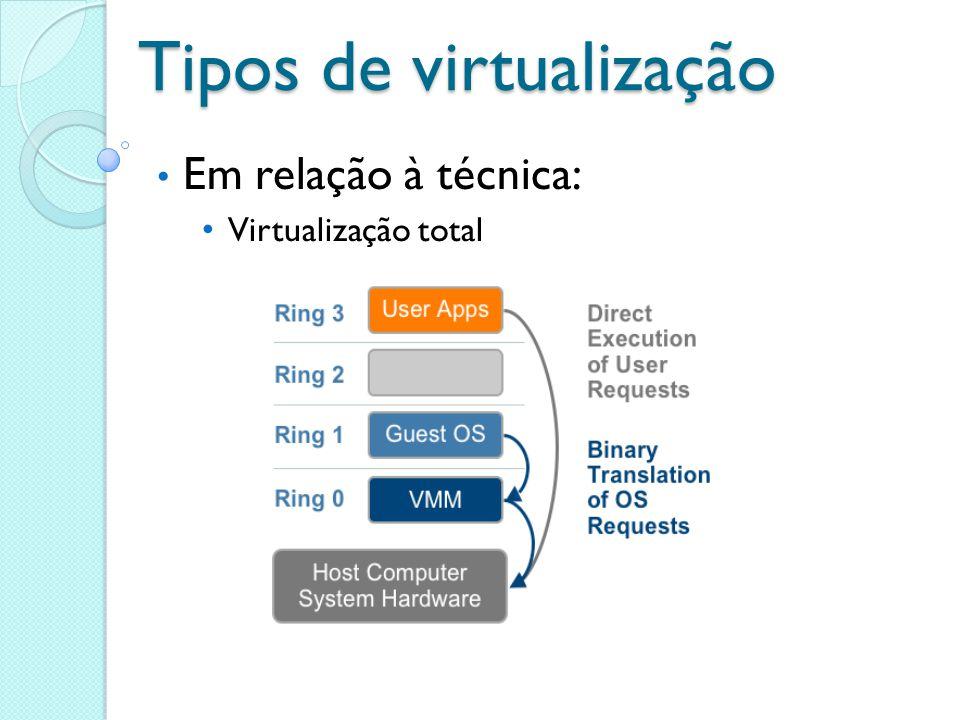 Tipos de virtualização Em relação à técnica: Virtualização total