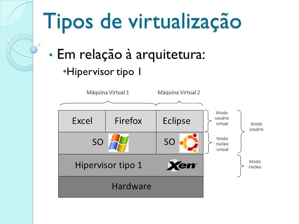 Tipos de virtualização Em relação à arquitetura: Hipervisor tipo 1 Modo usuário virtual Modo núcleo virtual Modo usuário Modo núcleo Hardware Hipervis